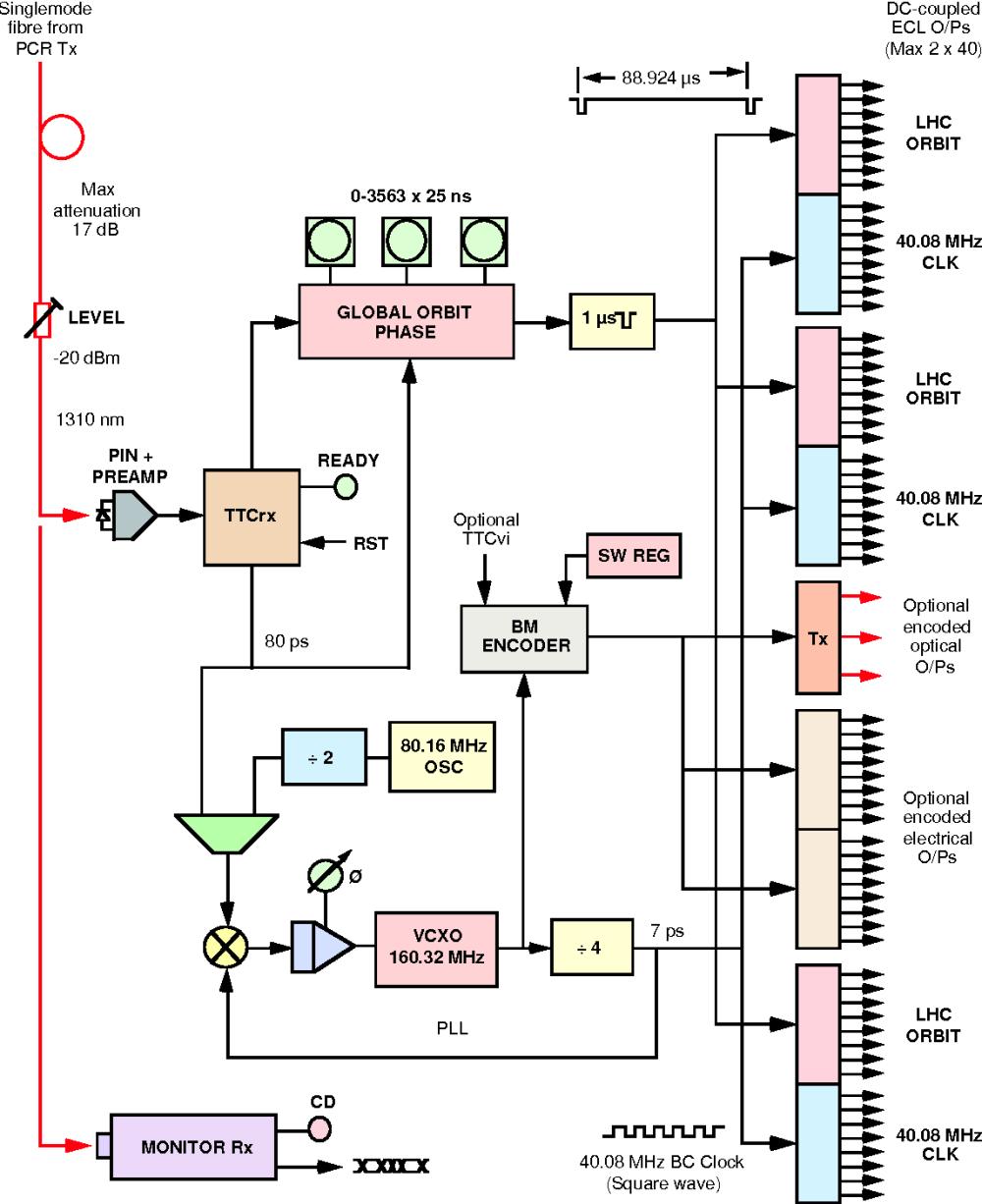 medium resolution of 3 ttcmi block diagram