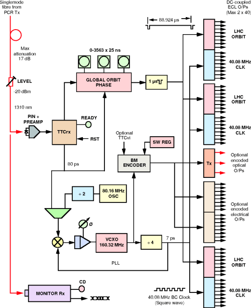 small resolution of 3 ttcmi block diagram