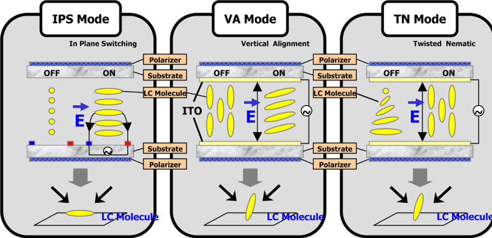 medium resolution of schematic diagrams of lcd modes and cause of viewing angle dependence