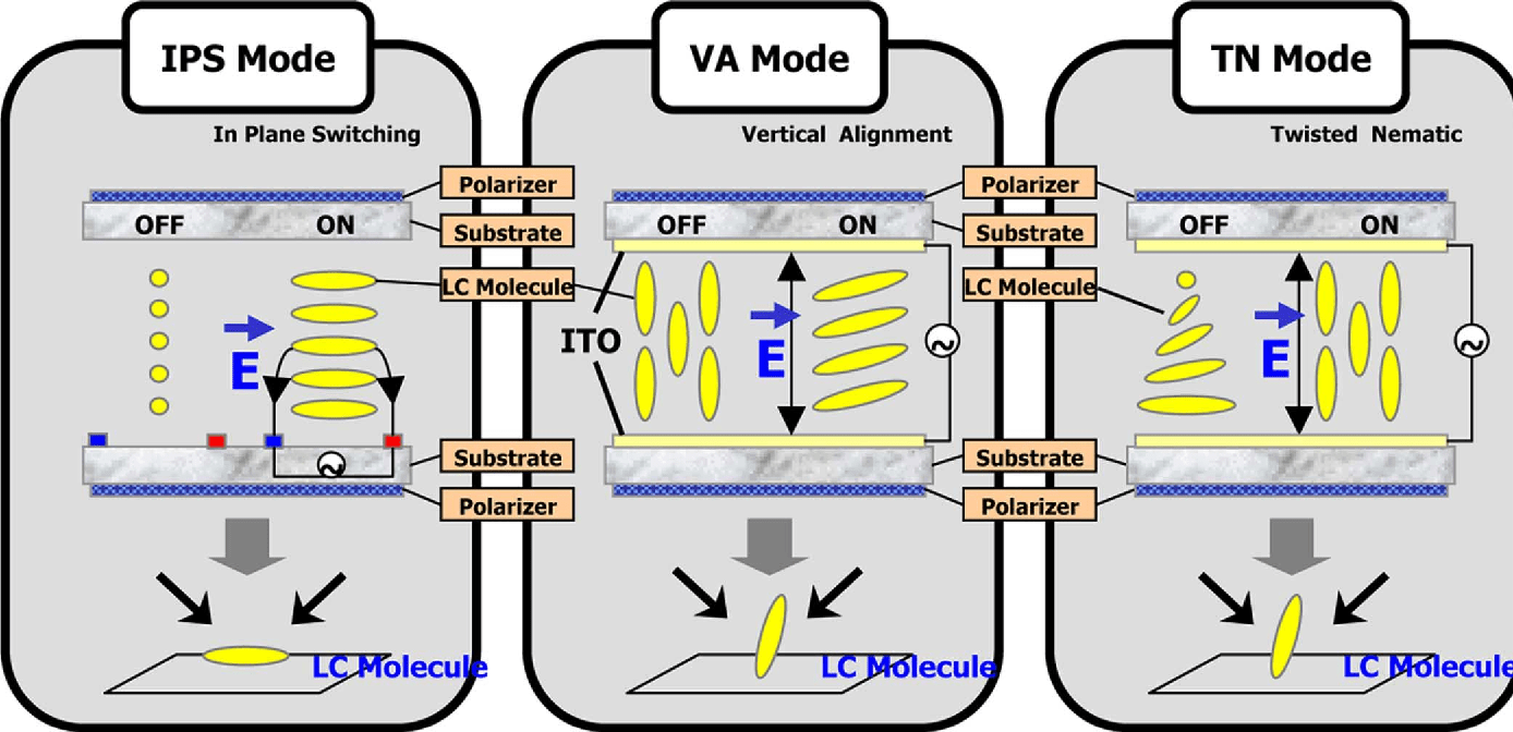 hight resolution of schematic diagrams of lcd modes and cause of viewing angle dependence