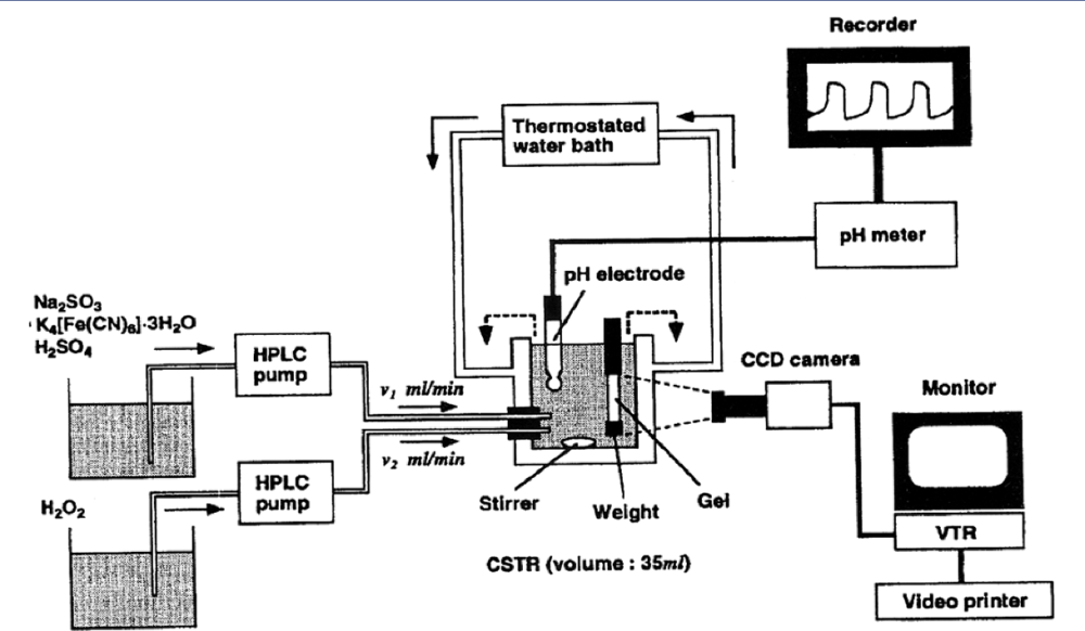 medium resolution of experimental arrangement to measure the gel size in the h2o2 so32