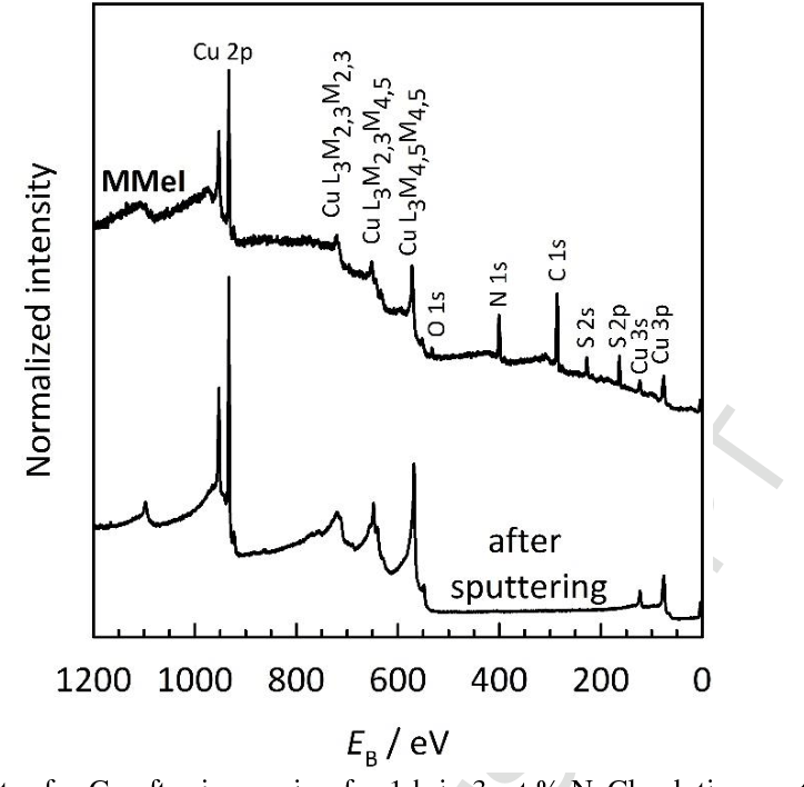 Figure 2 from Surface analysis of 2-mercapto-1