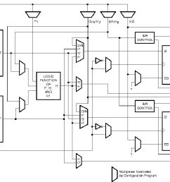 figure 3 2 simplified block diagram of xc4000 series configurable logic block  [ 1168 x 788 Pixel ]