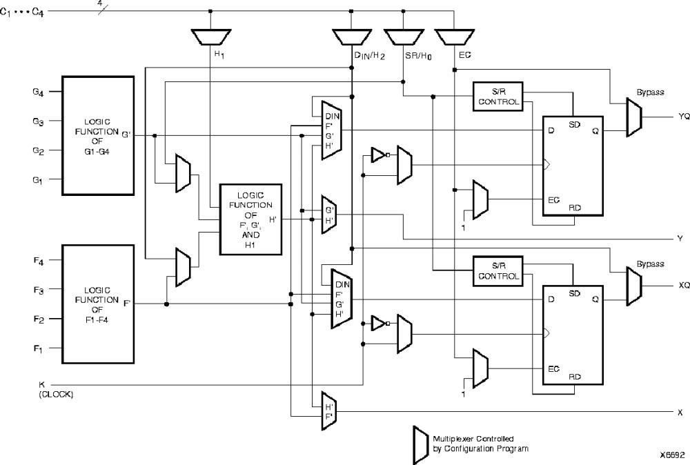 medium resolution of figure 3 2 simplified block diagram of xc4000 series configurable logic block