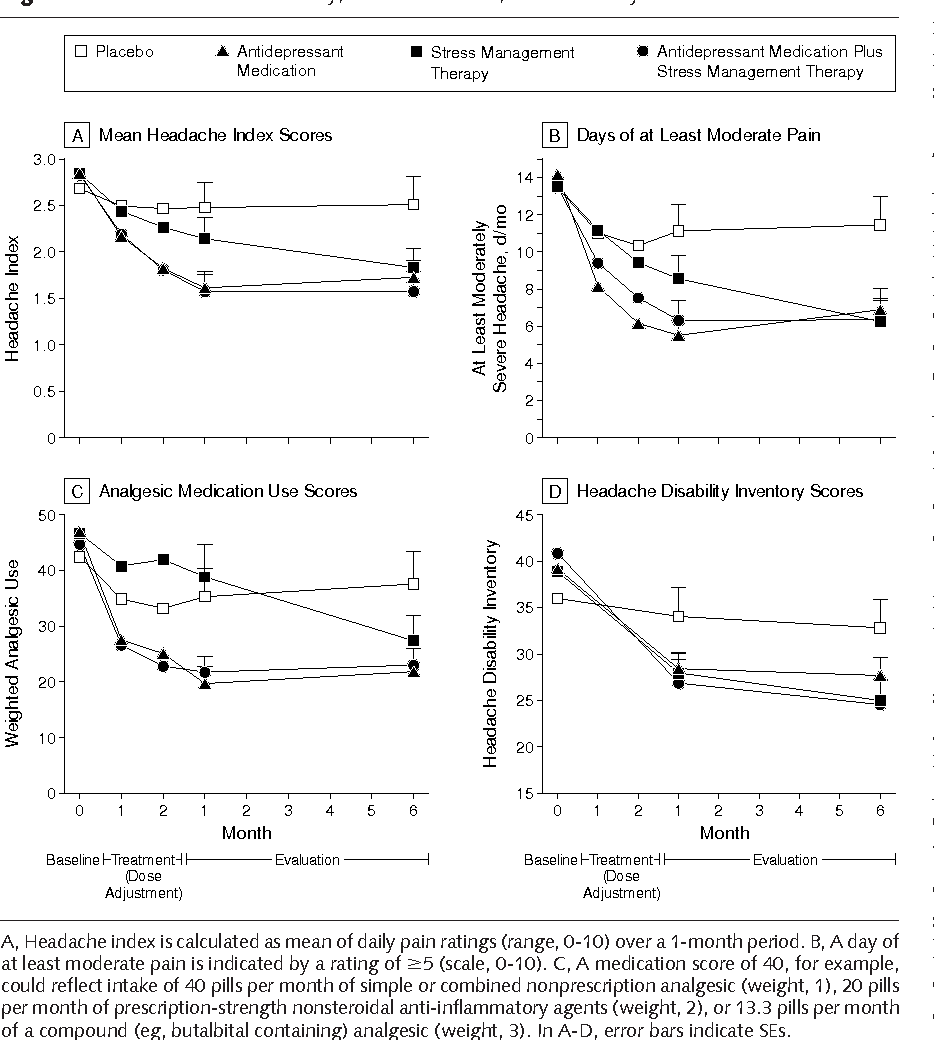 hight resolution of mean headache activity medication use and disability scores