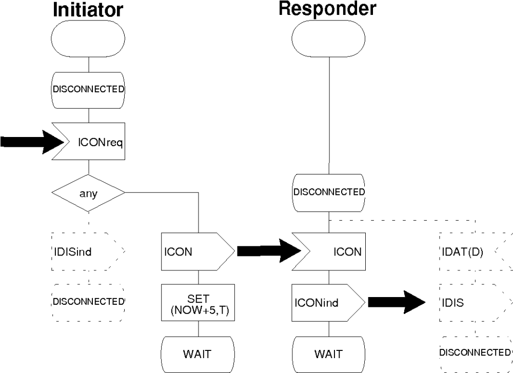 medium resolution of figure 3 1 non standard combined sdl message flow diagram
