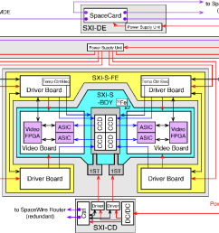 fig 1 block diagram of the sxi system the red blue purple  [ 1168 x 910 Pixel ]