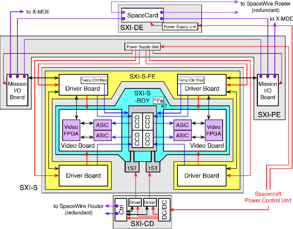 medium resolution of fig 1 block diagram of the sxi system the red blue purple
