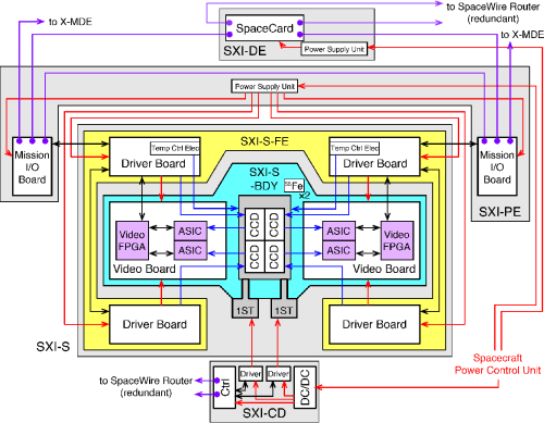 small resolution of fig 1 block diagram of the sxi system the red blue purple