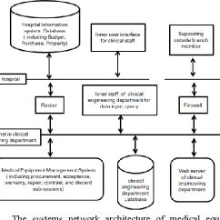 Hospital Database Design Diagram 2008 Silverado Radio Wiring Management System Architecture Diagrams Lose Simple Schema Visio