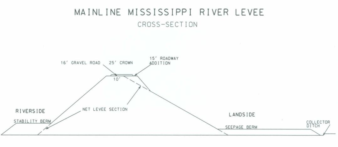 levee cross section diagram 2001 s10 blazer radio wiring figure 2 from nature and severity of imported fire ant hymenoptera formicidae infestations on the mississippi river semantic scholar