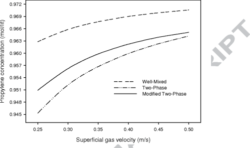 small resolution of effect of superficial gas velocity on the propylene concentration calculated by the