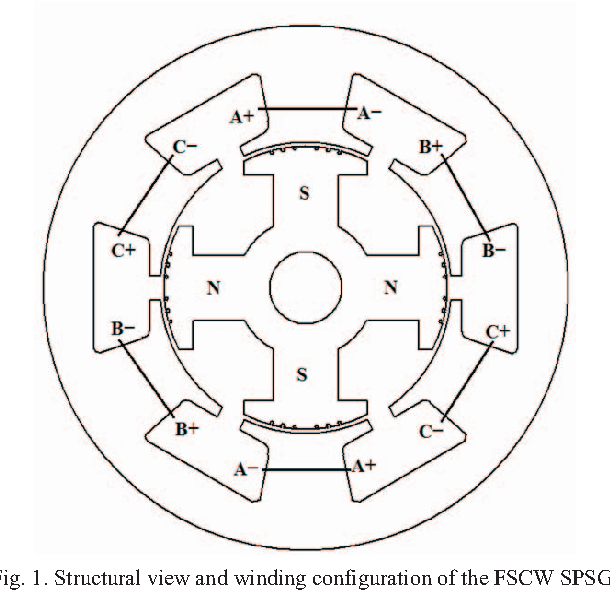 Implementation of fractional slot concentrated winding