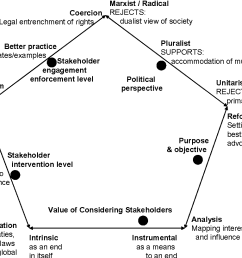 figure 1 stakeholder ontological positions [ 1170 x 816 Pixel ]