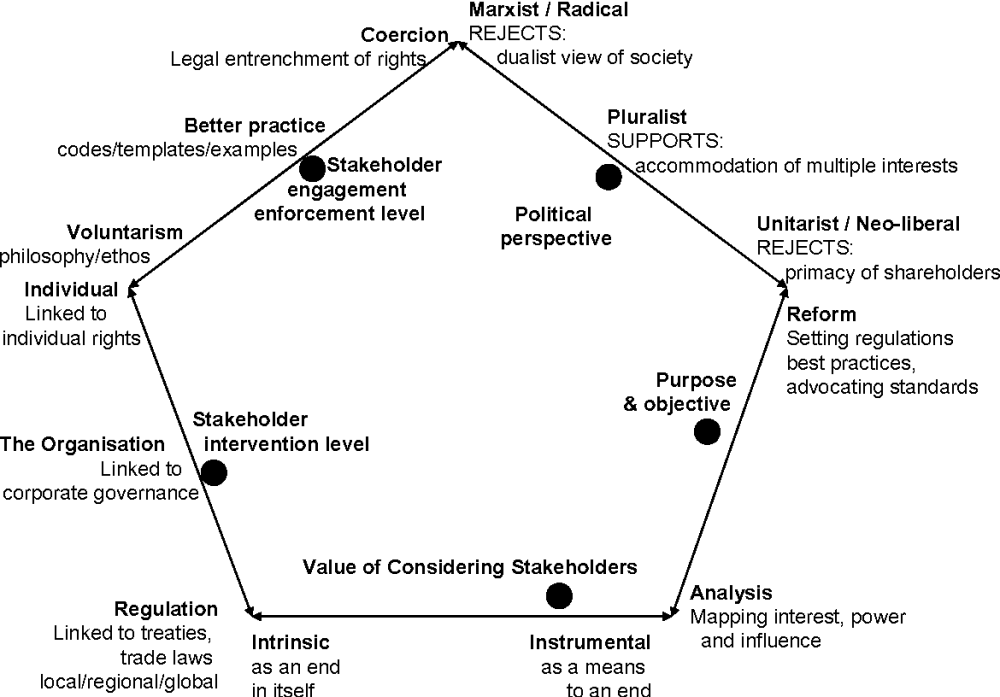 medium resolution of figure 1 stakeholder ontological positions