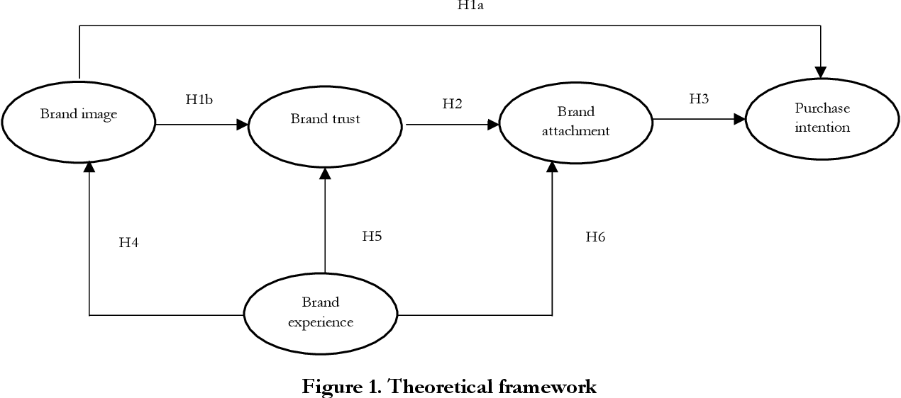 Figure 1 from Effects of Brand Experience, Brand Image and
