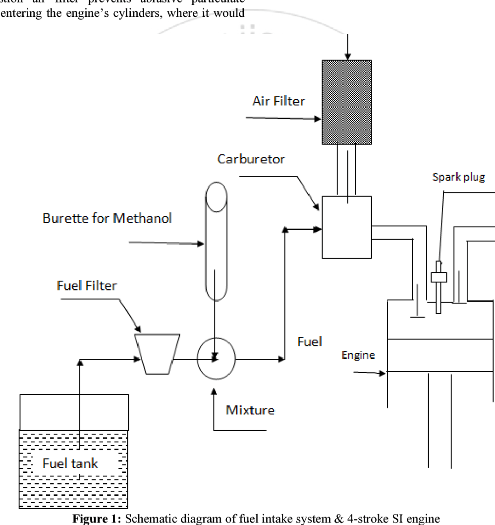 medium resolution of figure 1 schematic diagram of fuel intake system 4 stroke si engine