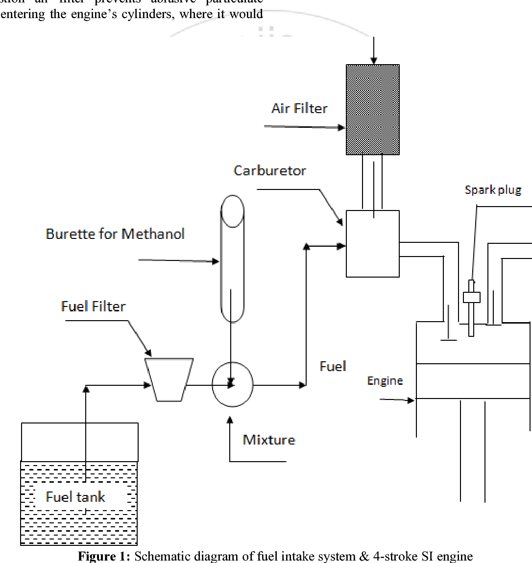 hight resolution of figure 1 schematic diagram of fuel intake system 4 stroke si engine