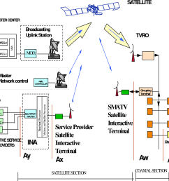 figure 5 block diagram for the smatv interaction channel [ 1288 x 1126 Pixel ]