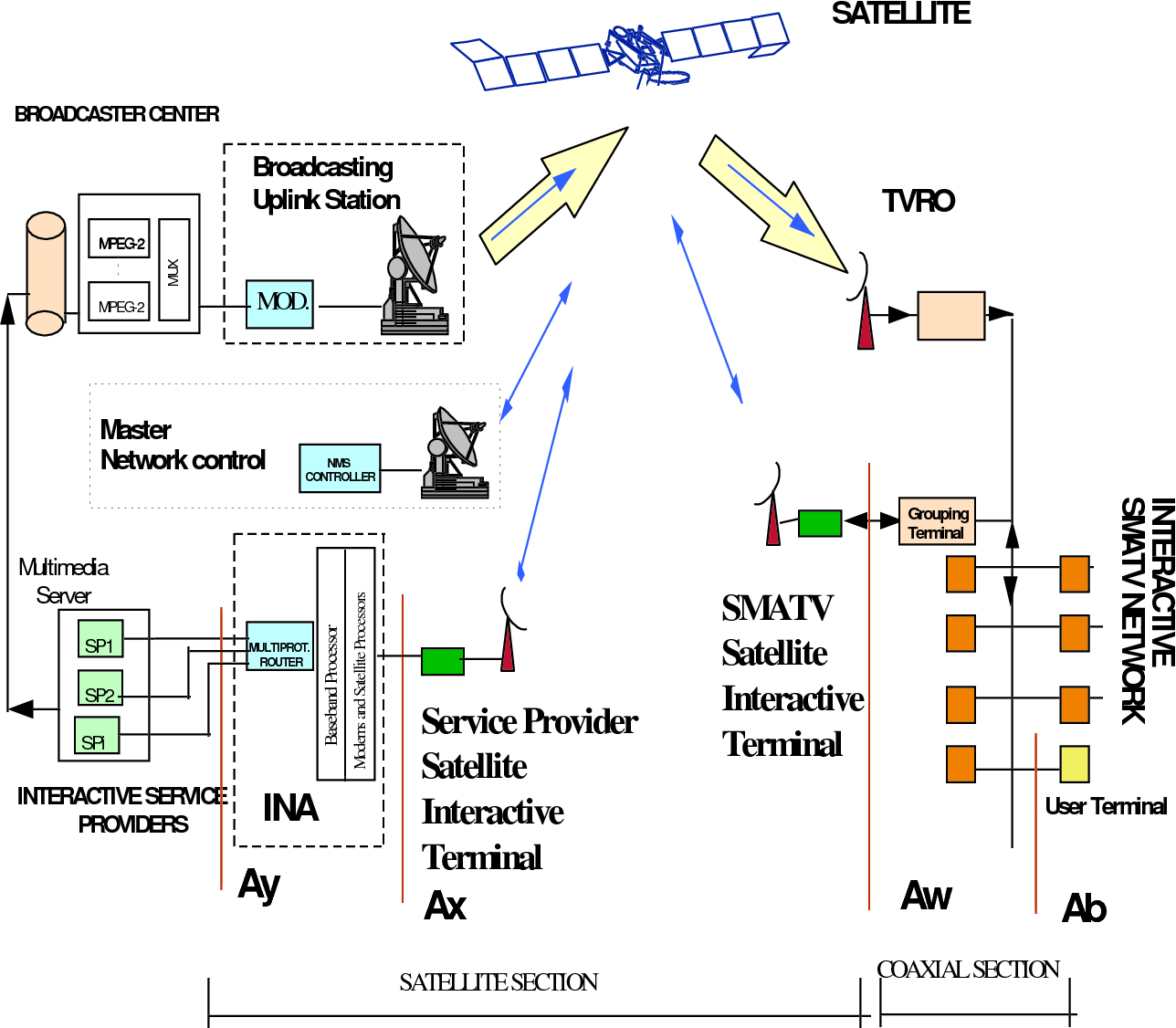 hight resolution of figure 5 block diagram for the smatv interaction channel