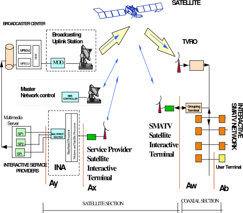 small resolution of figure 5 block diagram for the smatv interaction channel