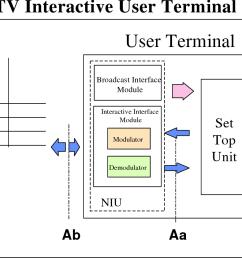 figure 6b functional block diagram for the dvb smatv interactive user terminal iut  [ 1214 x 834 Pixel ]