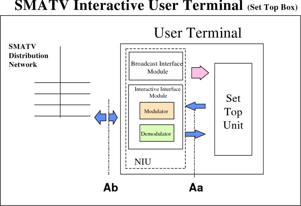 medium resolution of figure 6b functional block diagram for the dvb smatv interactive user terminal iut