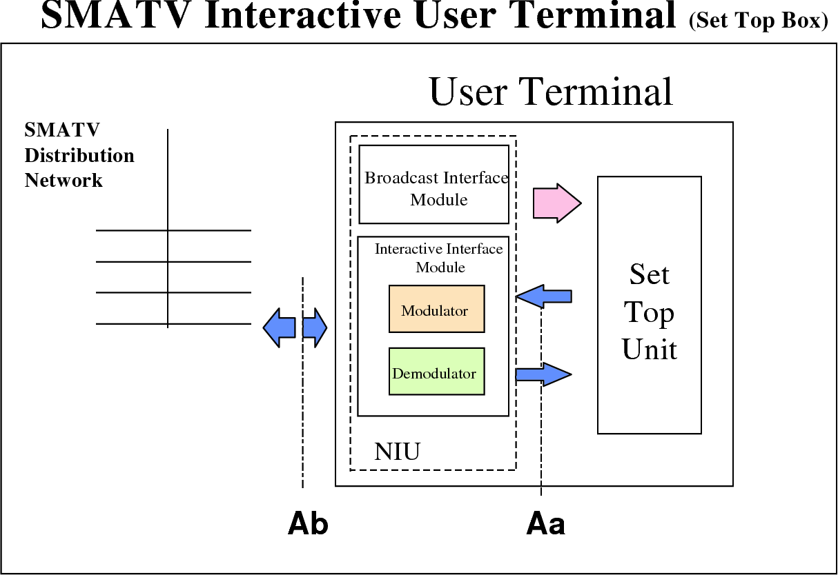hight resolution of figure 6b functional block diagram for the dvb smatv interactive user terminal iut
