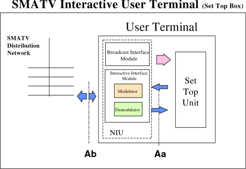 small resolution of figure 6b functional block diagram for the dvb smatv interactive user terminal iut