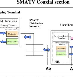 figure 7 block diagram of the smatv coaxial section [ 1334 x 908 Pixel ]