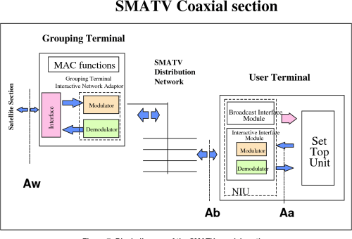 small resolution of figure 7 block diagram of the smatv coaxial section