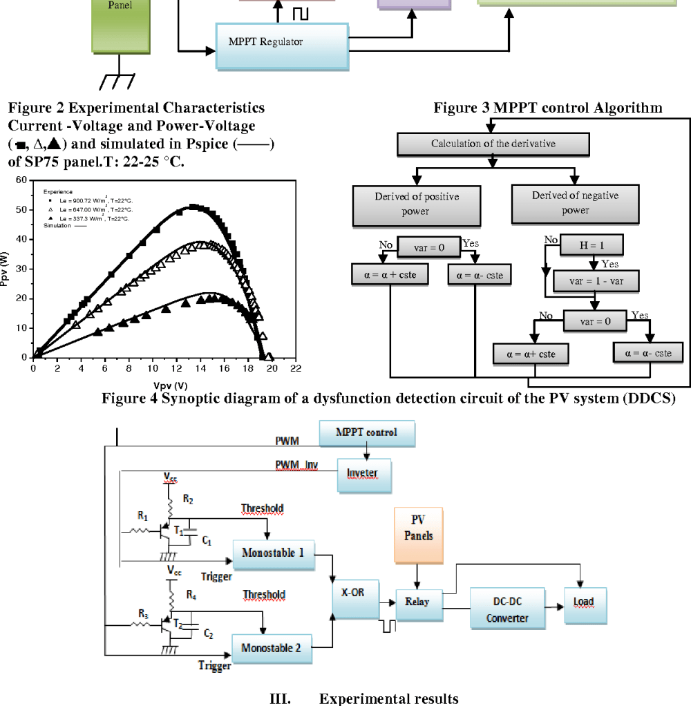 medium resolution of figure 4 synoptic diagram of a dysfunction detection circuit of the pv system ddcs