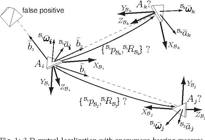 Figure 1 from 3-D mutual localization with anonymous