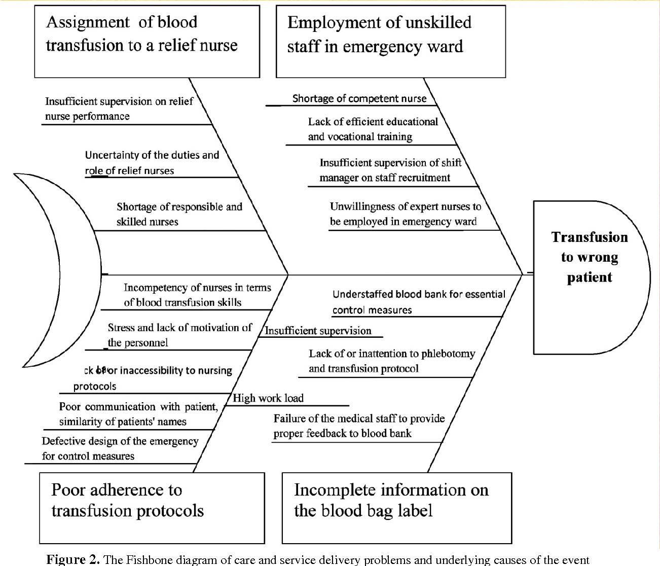 hight resolution of the fishbone diagram of care and service delivery problems and underlying causes of
