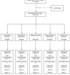 flow diagram of articles included in the review  [ 1184 x 1298 Pixel ]