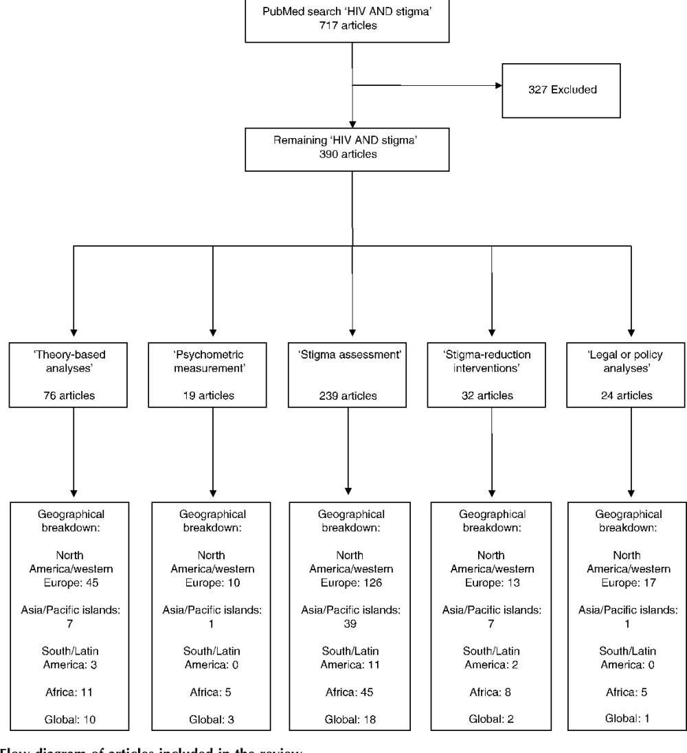 medium resolution of flow diagram of articles included in the review