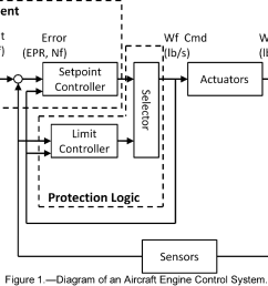 figure 1 from control design for a generic commercial aircraftdiagram of an aircraft engine control system [ 1184 x 692 Pixel ]