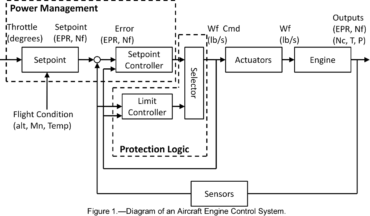 hight resolution of figure 1 from control design for a generic commercial aircraftdiagram of an aircraft engine control system