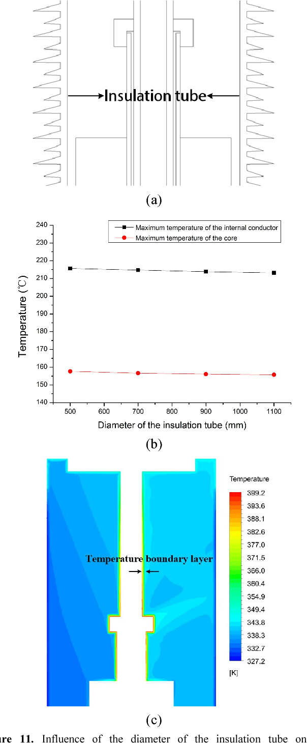 medium resolution of figure 11 influence of the diameter of the insulation tube on the temperature distribution of