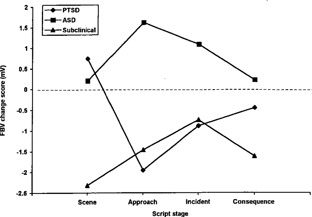 medium resolution of fbv mv mean change scores between groups across stages in response