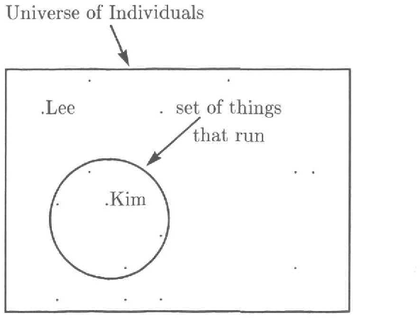 Figure 3 from Lectures on contemporary syntactic theories