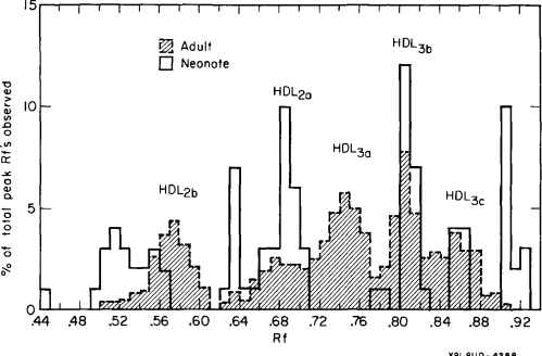small resolution of normalized plot of particle leak r value distributions for cord blood hdl