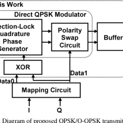 Qpsk Transmitter And Receiver Block Diagram Hertzsprung Russell Worksheet Answer Key Figure 2 From A 5 9mw 50mbps Cmos O Employing Of Proposed