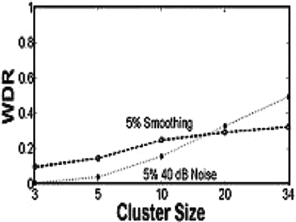Figure 26 from Blind robust watermarking of 3d motion data