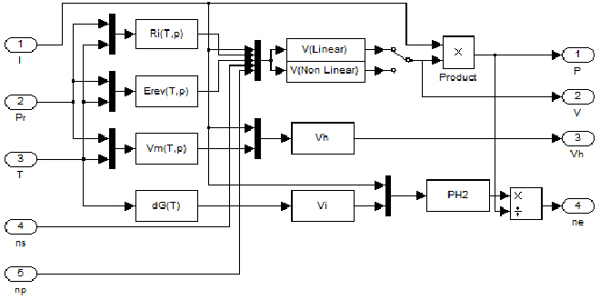 Figure 5 from Simulink model for a PEM electrolyzer based