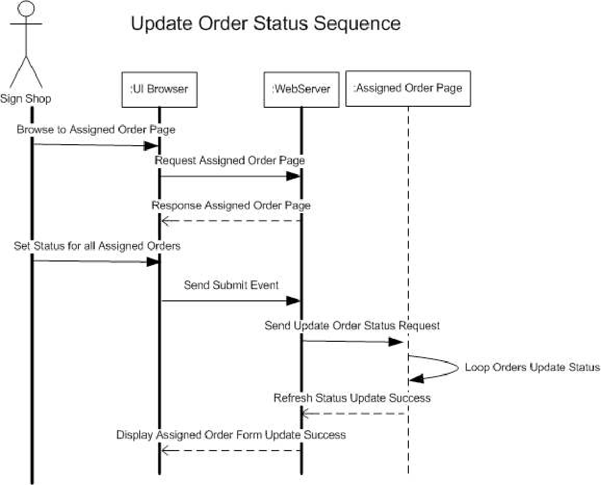 hight resolution of update order status sequence diagram