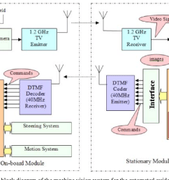 general block diagram of the machine vision system for the automated guided [ 1030 x 766 Pixel ]