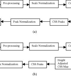 figure 4 block diagram of computing a cssd b enhanced [ 1222 x 676 Pixel ]