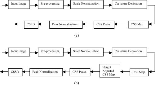 small resolution of figure 4 block diagram of computing a cssd b enhanced