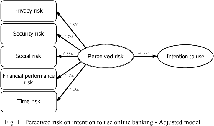 Figure 1 from The role of perceived risk on intention to